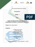 Cuadro de doble entrada donde describa las propiedades mesurables y conceptuales y derivables.docx