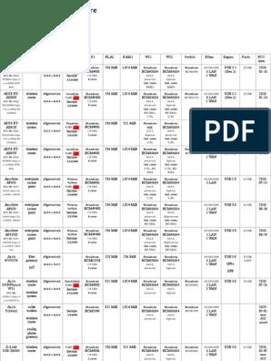 List of 802 11ax Hardware - WikiDevi | Wi Fi | IEEE 802 11