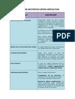 Aporte Modelos de Gestion de Capital Intelectual Cuadro Comparativo Lorenzo Sanmartin