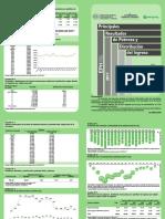 Principales Resultados de Pobreza y Distribucion de Ingreso
