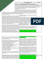 Significant Changes - Corp Code Matrix.docx