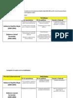 Cuadro Gobiernos.pdf