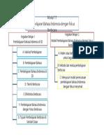 Peta konsep BI.docx