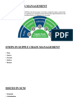International Business Management- Supply Chain