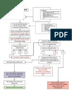 SA07 RA Process.pdf