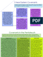ane and pentateuch covenants
