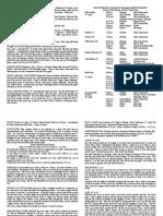 notice sheet 14th april 2019