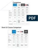 UX Design Course Comparison