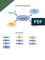 elementos claves de diseño organizacional