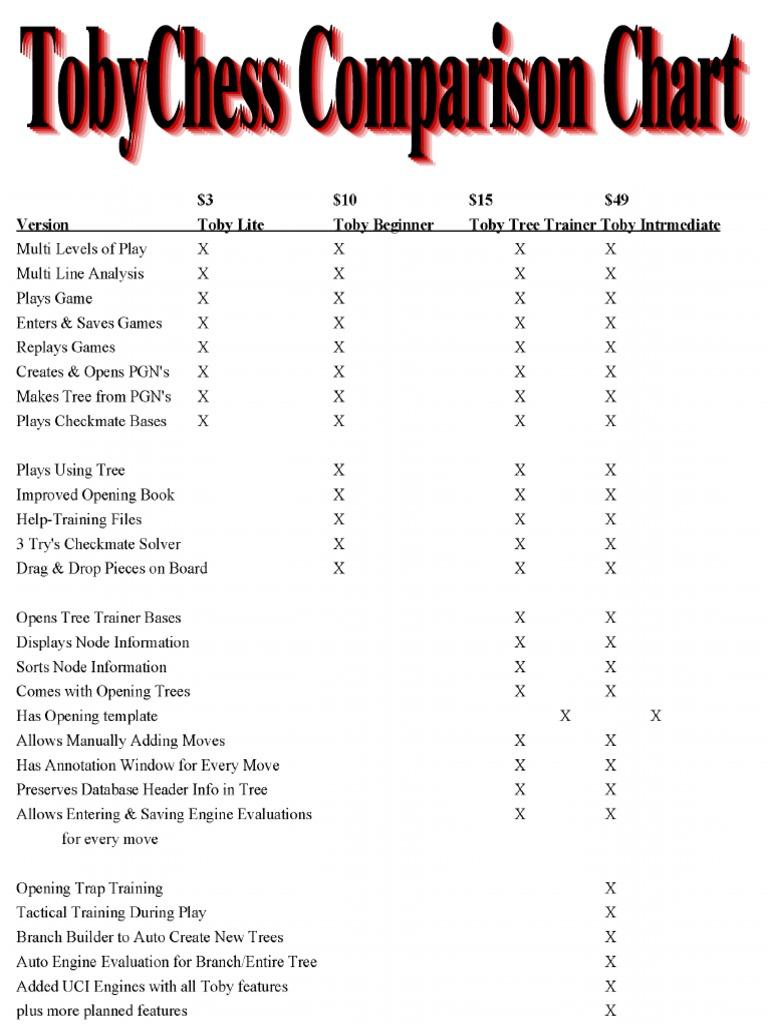 Toby Comparison Chart