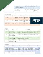 古体诗vs 近体诗.docx