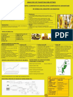 Analysis of Pakistan Industries