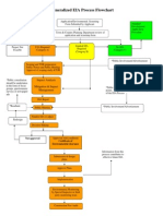 EIA Process Flowchart