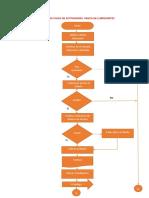 Diagrama de Flujo de Actividades