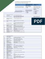 List of recognized institutes