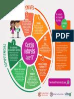 Infografia de La Prueba Ciencias Naturales Saber 11