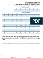 Referência - Tubing Pressure Ratings Allowable Pressure Chart Copper Tubing