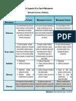 Cuadro Comparativo De Los Tipos De Mantenimiento.docx