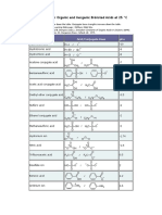 PKa Values for Organic and Inorganic Bronsted Acids at 25