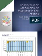 PORCENTAJE DE APROBACIÓN DE ASIGNATURAS POR GRADOS PRIMER PERIODO.pptx
