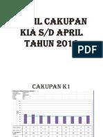 HASIL CAKUPAN KIA APRIL 2016.pptx