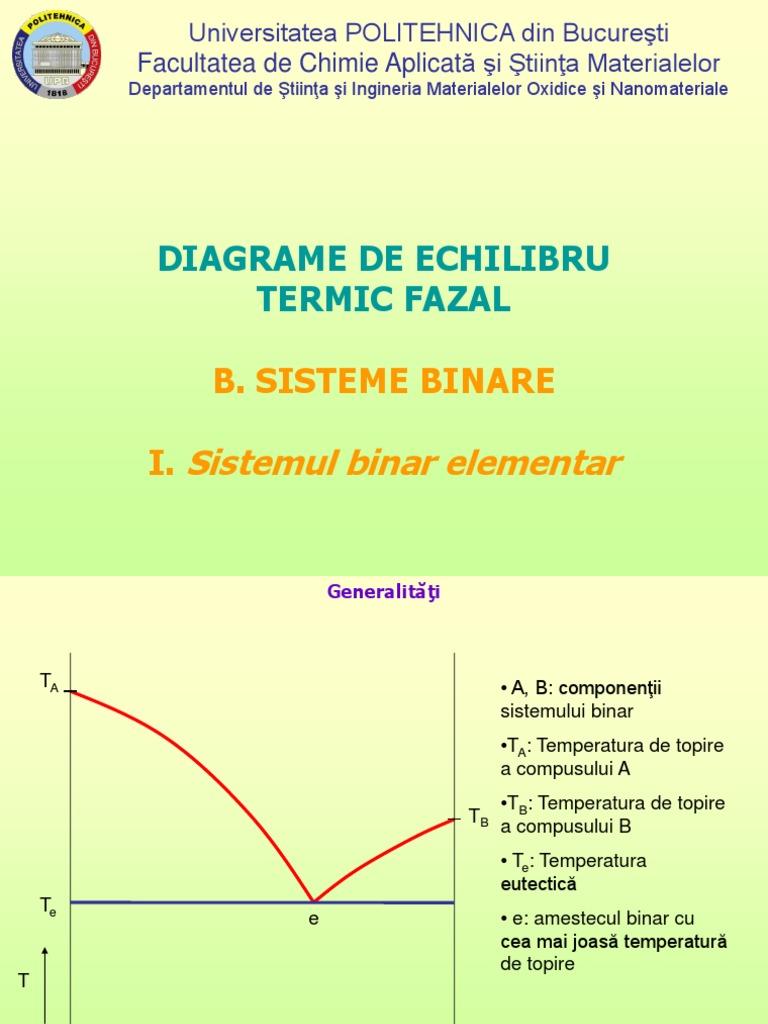 vizualizați diagramele opțiunilor binare)