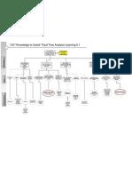 Fault Tree Analysis CSI Learning