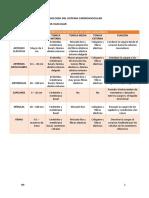 Clases de Fisiologia 2do Parcial