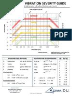AzimaDLI Severity Chart 2013