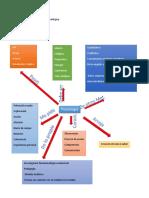 Mapa Conceptual Praxiología (1)
