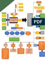 Mapa Conceptual Mercados 2 Paper Identidad Financiera Completo