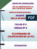 Flujograma de La Calificacion de Perdida de La Capacidad Laboral