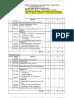 M.Tech PE, Courses R17 Course Structure & Syllabus.pdf
