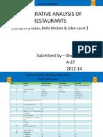 comparativeanalysisofrestaurants-130116105756-phpapp01