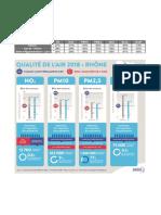 Bilan 2018 de la qualité de l'air en Auvergne-Rhône-Alpes