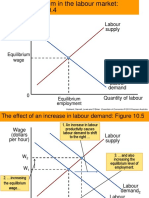 Supply Demand Curve of Labour Market