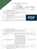 2019年全市重要工作重点项目责任分工表(定稿)