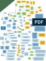 Insurance Marine Insurance Concept Map