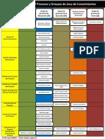 PMBOK 47 process group
