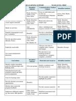 class behaviour management plan prep 3 2016