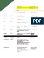 PPA 1 Exam 1 Electolyte & Disease Chart