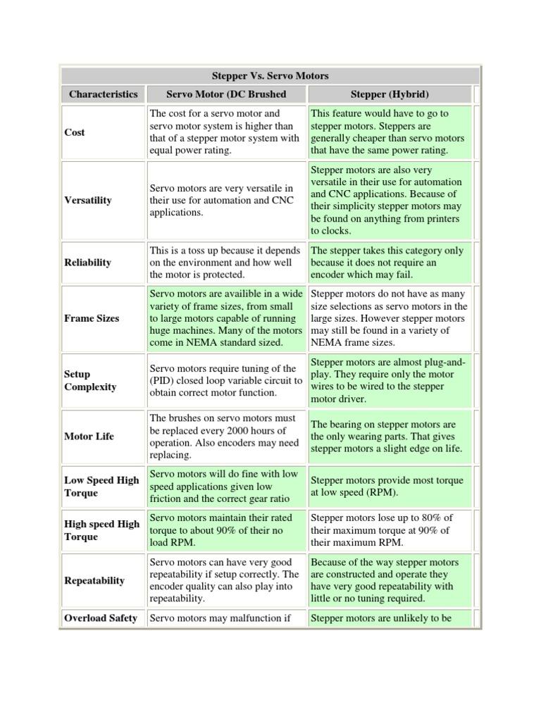 Stepper vs Servo | Servomechanism | Engines