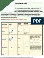Range for Instruments.pdf