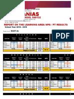 Periodical Test Result 2018 2019
