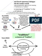 Summary Slides on Post-Vatican II Three Meanings of Tradition