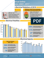 ESFI-Workplace-Electrical-Injuries-2003-2017-Charts-And-Data.pdf