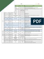 Sensus Poliklinik Bedah 12 April- 19 April 2018