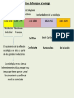 Linea de Tiempo Sociologia API 1 sociologia