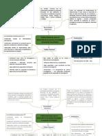 Mapa Mental, Politica Nacional Para El Desarrollo de La CTI