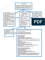 Mapa Conceptual Derecho Civil II